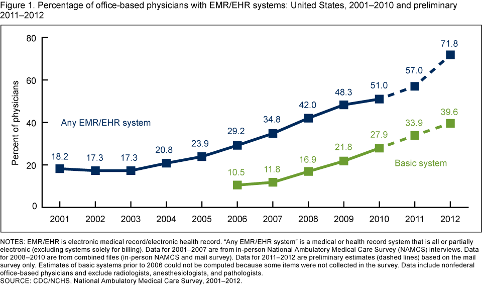 Electronic Health Care Record System Canada