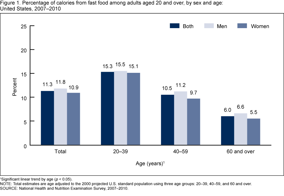 Food consumption per adult per year