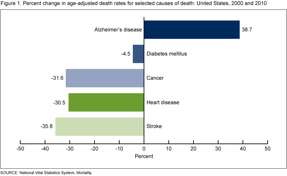 Deaths from Alzheimer's Disease — United States, 1999–2014
