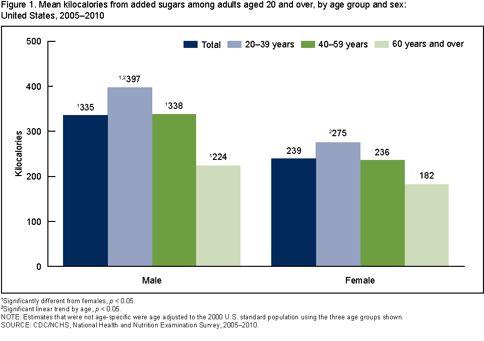 standard age groups for surveys cienciasmedicasnews products data briefs number 122 1701