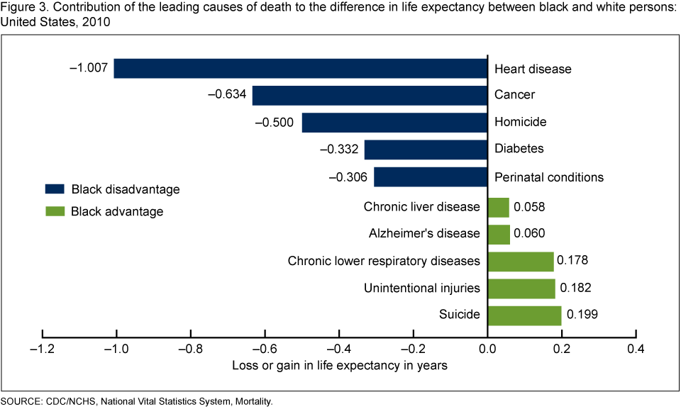 leading causes of death:
