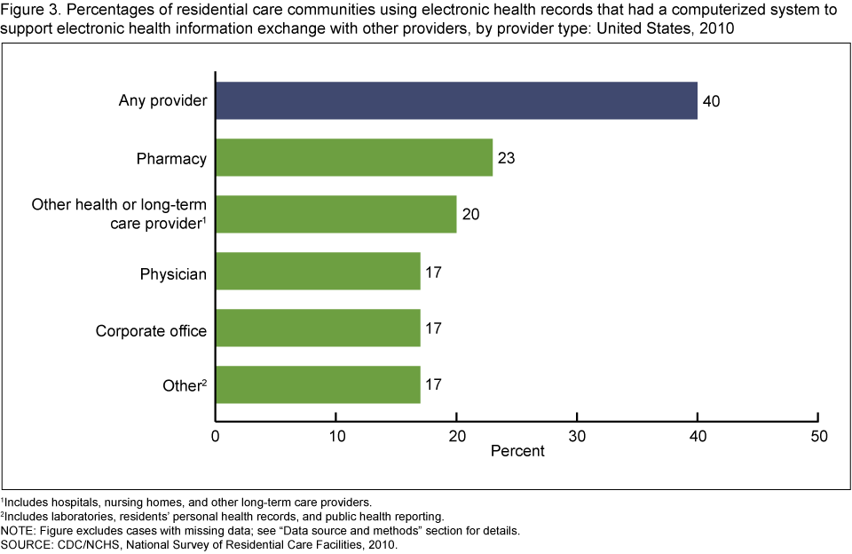 Products Data Briefs Number 128 September 2013
