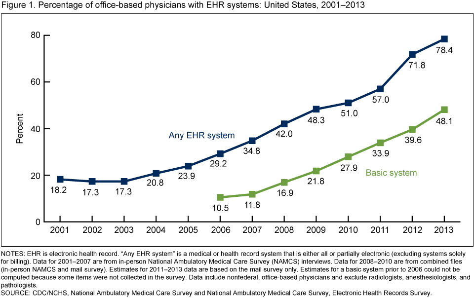 EHR Adoption Image