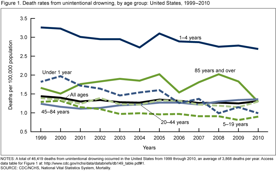 Unintentional Drowning Deaths In The United States 1999