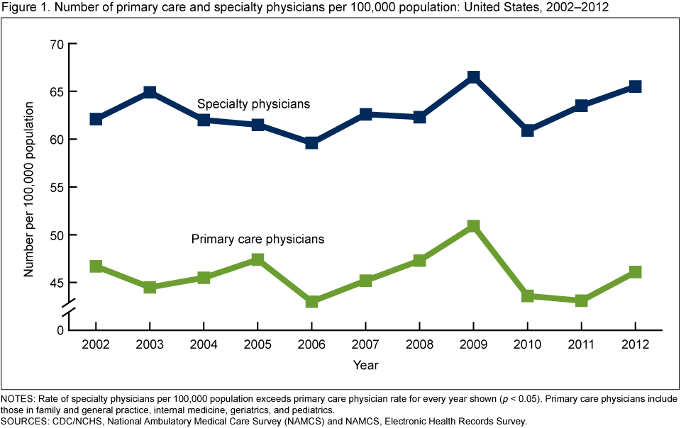 State Variability In Supply Of Office Based Primary Care