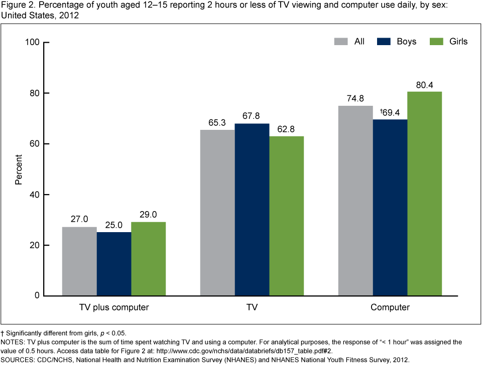 db157 fig2 New Usage Statistics: TV Watching and Computer Use in U.S. Youth Aged 12–15, 2012