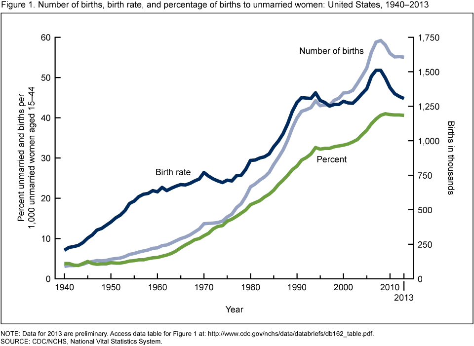 The Number And Rate Of Nonmarital Childbearing Declined From 2008 Peak