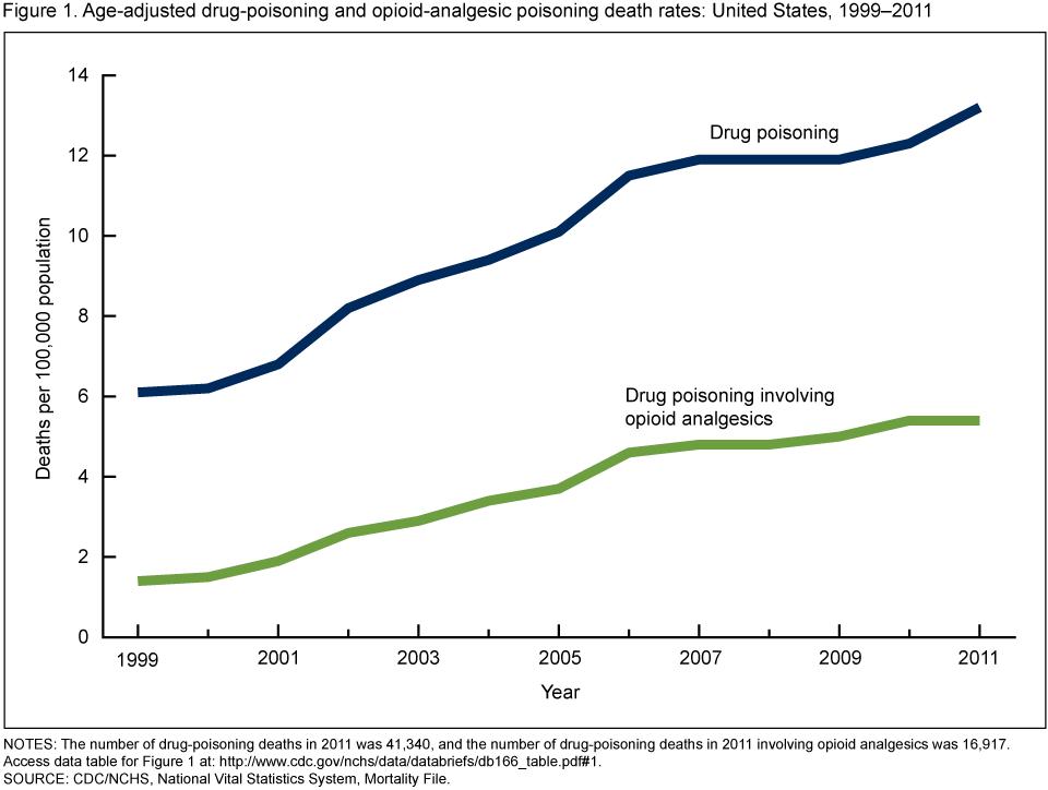 Drug-poisoning Deaths Involving Opioid Analgesics: United ...