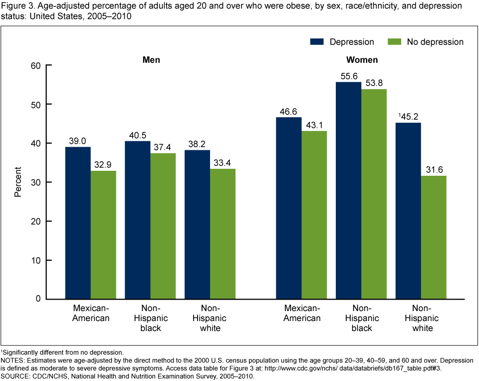 Older adult incidence of depression