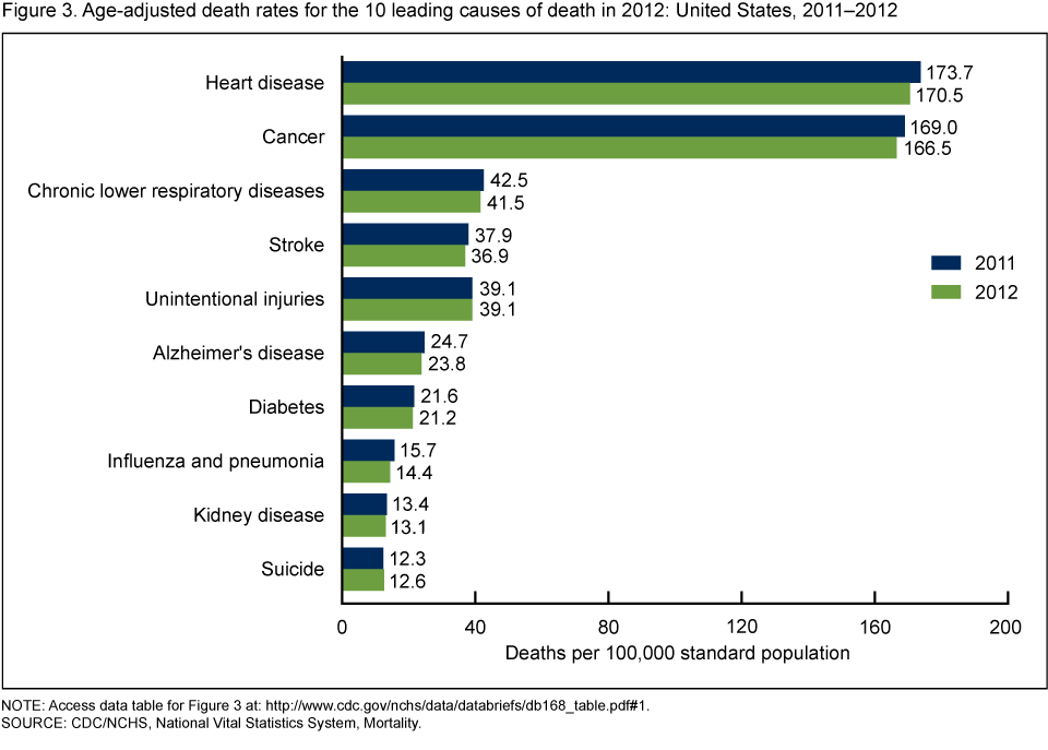 the main causes of death in the united states 1 jama 2004 mar 10291(10):1238-45 actual causes of death in the united states, 2000 mokdad ah(1), marks js, stroup df, gerberding jl author.