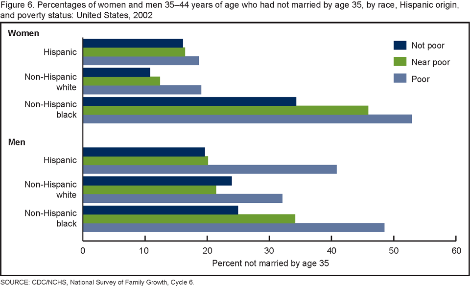 Led by Baby Boomers, divorce rates climb for America's 50+ population