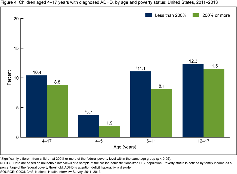 Adhd More Prevalent Among Poor >> Association Between Diagnosed W Adhd Characteristics In