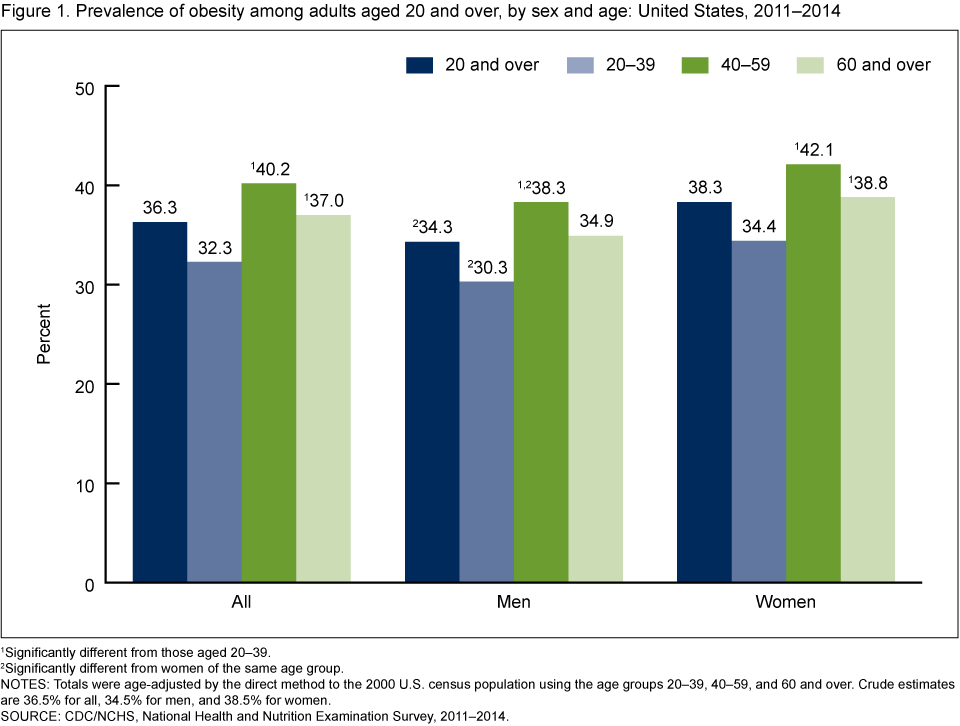 Obesity and social demographics in the us
