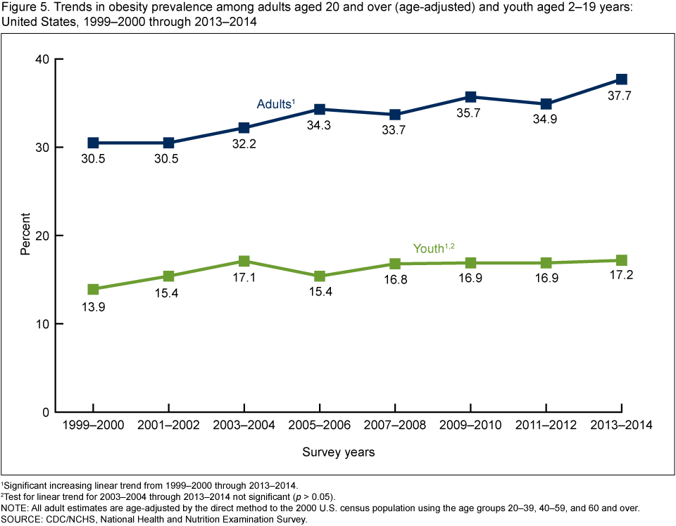 Figure 5 shows trends in obesity prevalence among adults aged 20 and