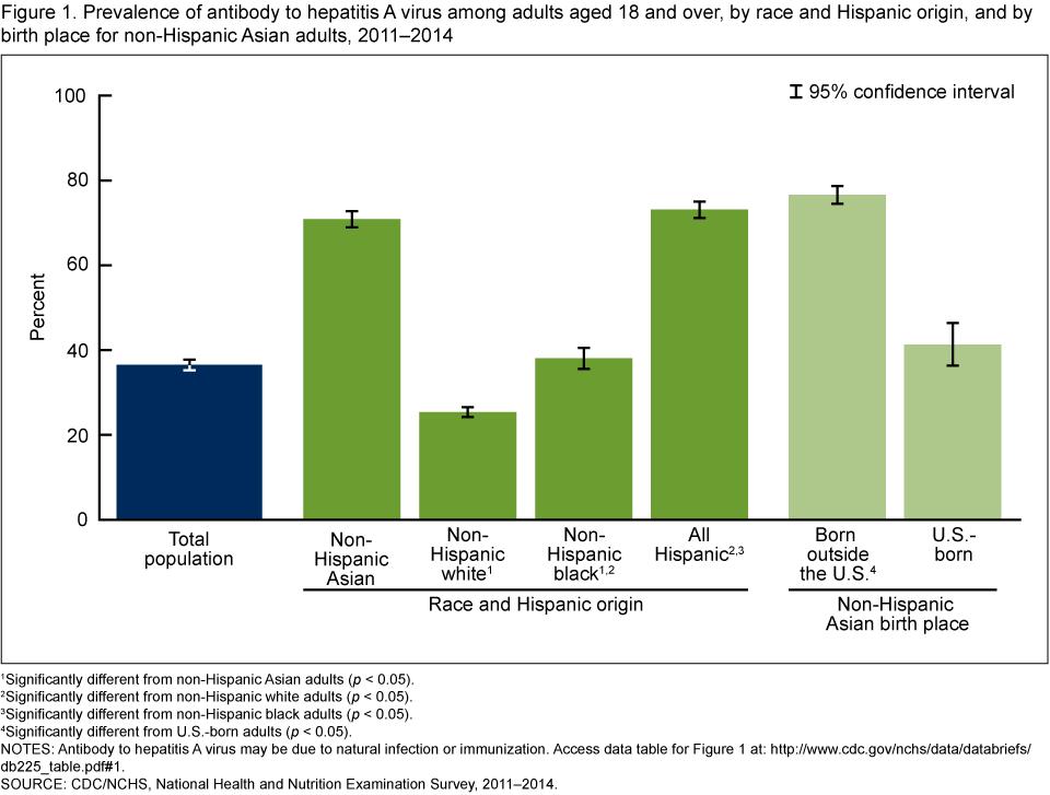 prevalence of hepatitis c virus antibody among korean adults