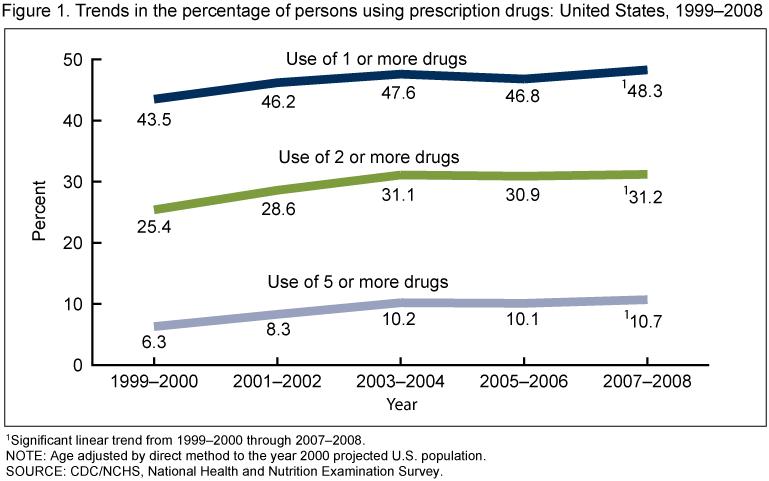 America's addiction epidemic