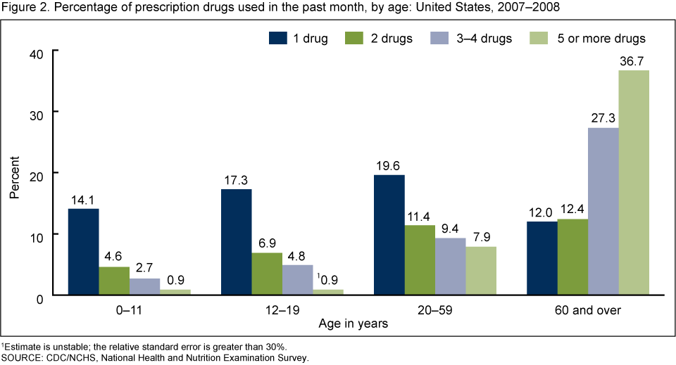 The use of multiple prescription drugs in the past month varied by age