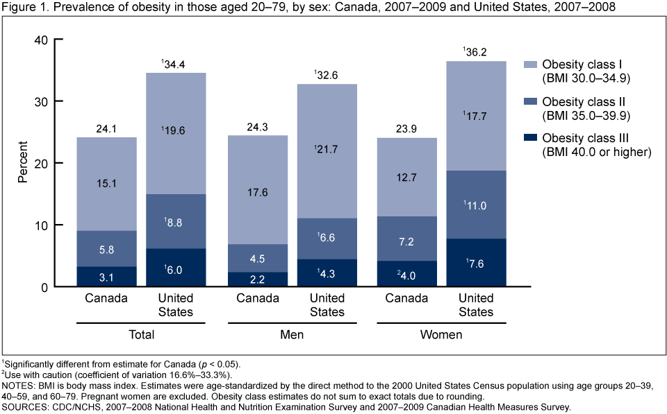 Are there differences in obesity prevalence estimates between canada