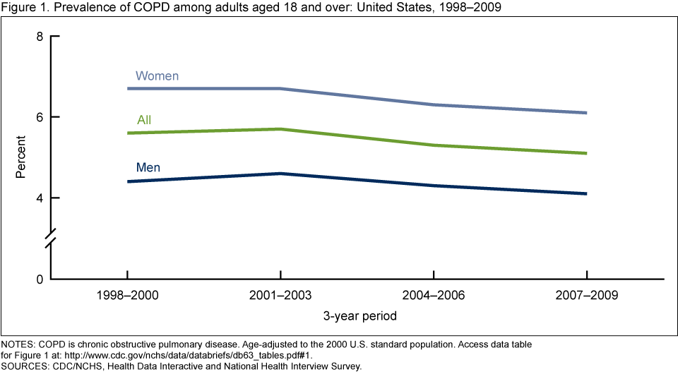 data table diseases Data tables, maps and fact sheets the health indicators are presented below   continuity 30-day readmission rate for mental illness.