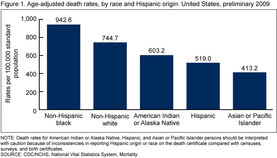 Black Death Population Loss GraphBlack Death Population Graph