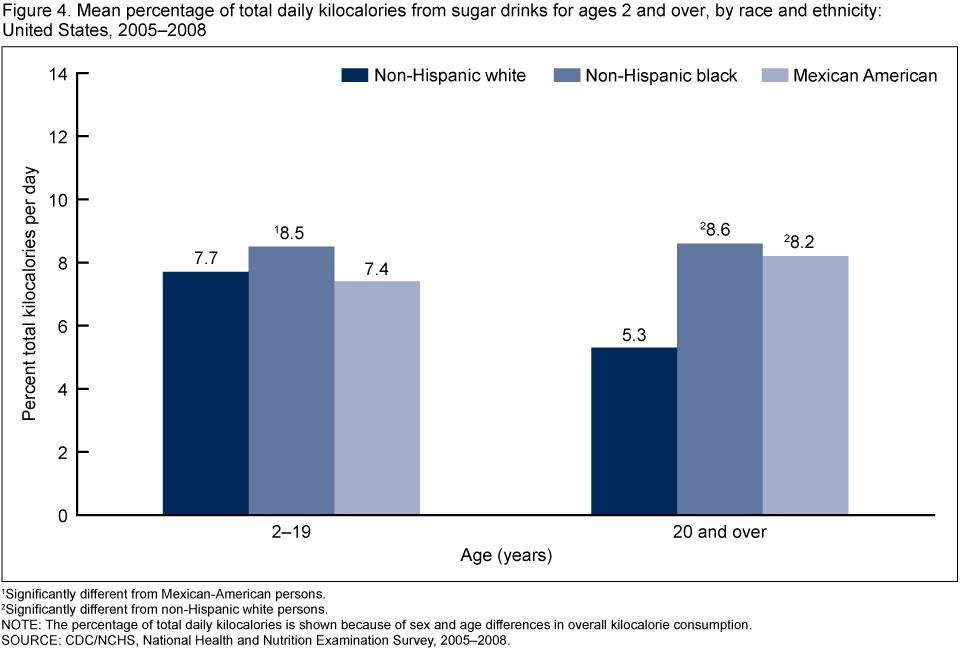 Racial Demographics Of Soft Drinks