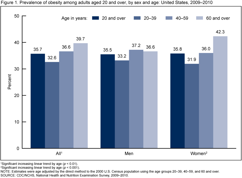 Figure 1 is a bar chart showing the prevalence of obesity among adults ...