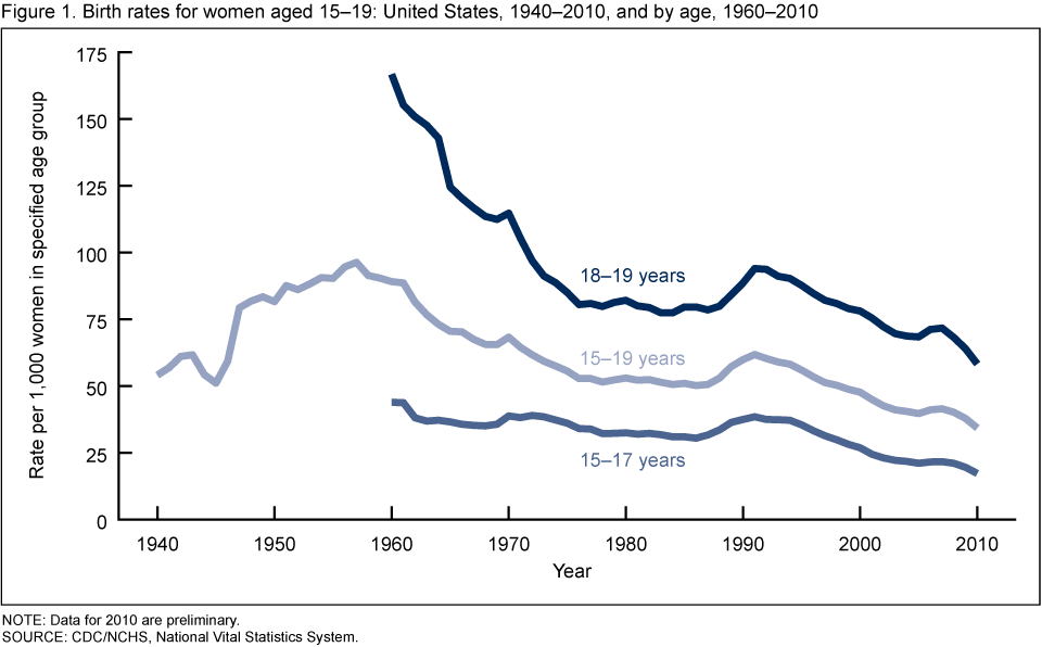Teenage suicide in the United States