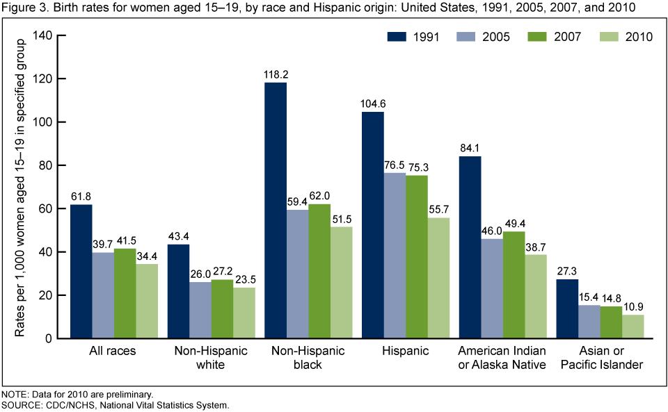 Teen Pregnancy Statistics