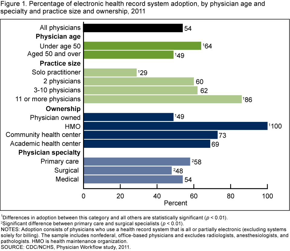 Physician Adoption Of Electronic Health Record Systems