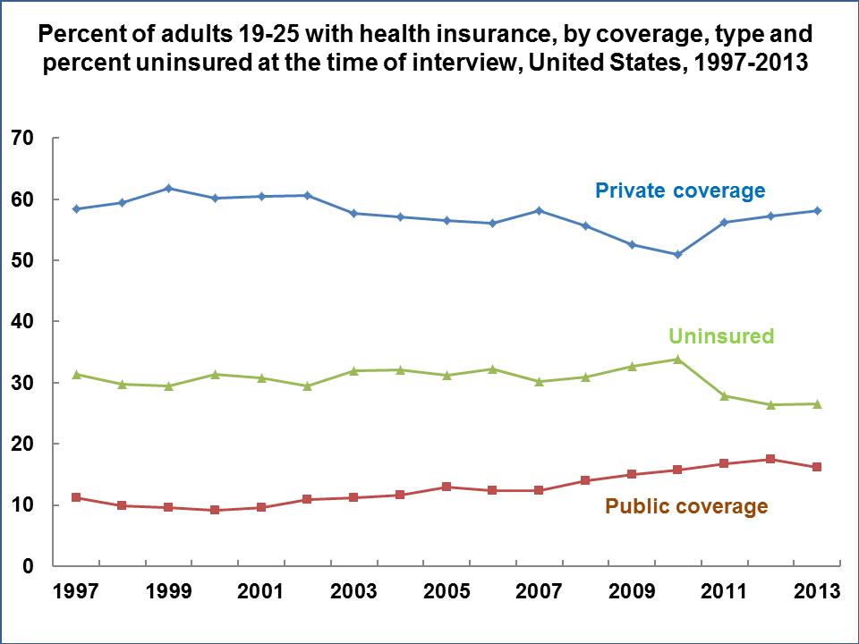 Insurance Statistics us Health Insurance Statistics