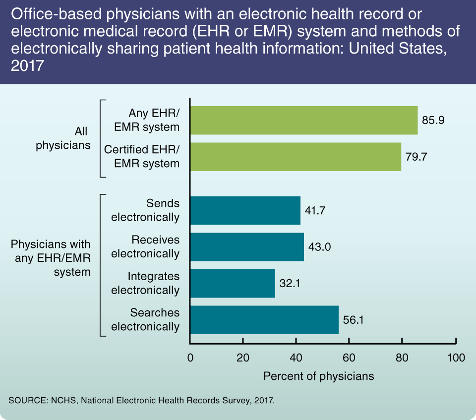 electronic health record system a survey In june 2015, a law addressing the national electronic patient record was adopted it will come into effect in 2017 and should increase care coordination, quality of treatment, patient safety, and efficiency in the health care system.