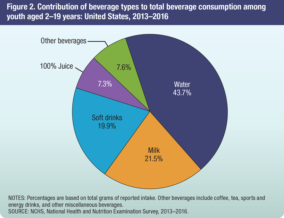 most common beverages consumed by adults