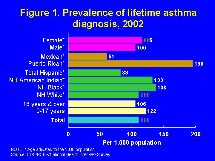 Products health e stats asthma prevalence 2002 httpscdcnchsdatahestatasthmaasthma1g sciox Gallery