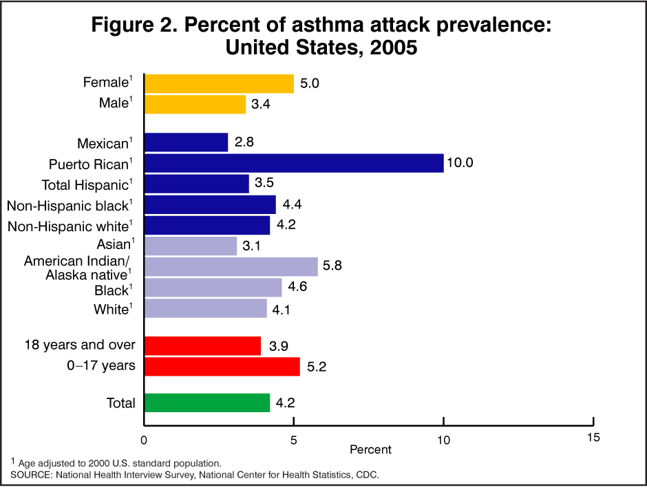 products - health e stats - asthma prevalence