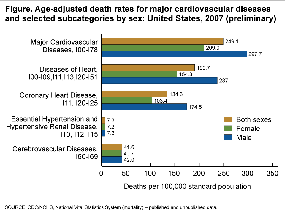 statistics of cardiovascular disease in the Hospital statistics for cardiovascular disease including various hospitalization stats.