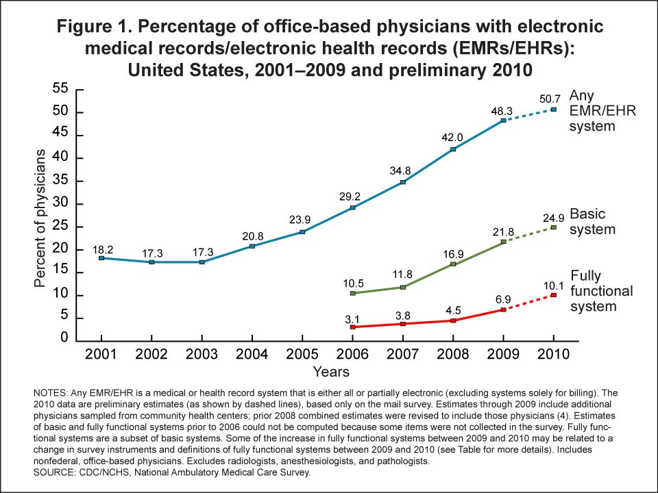 Products Health E Stats Emr And Ehr Use By Office