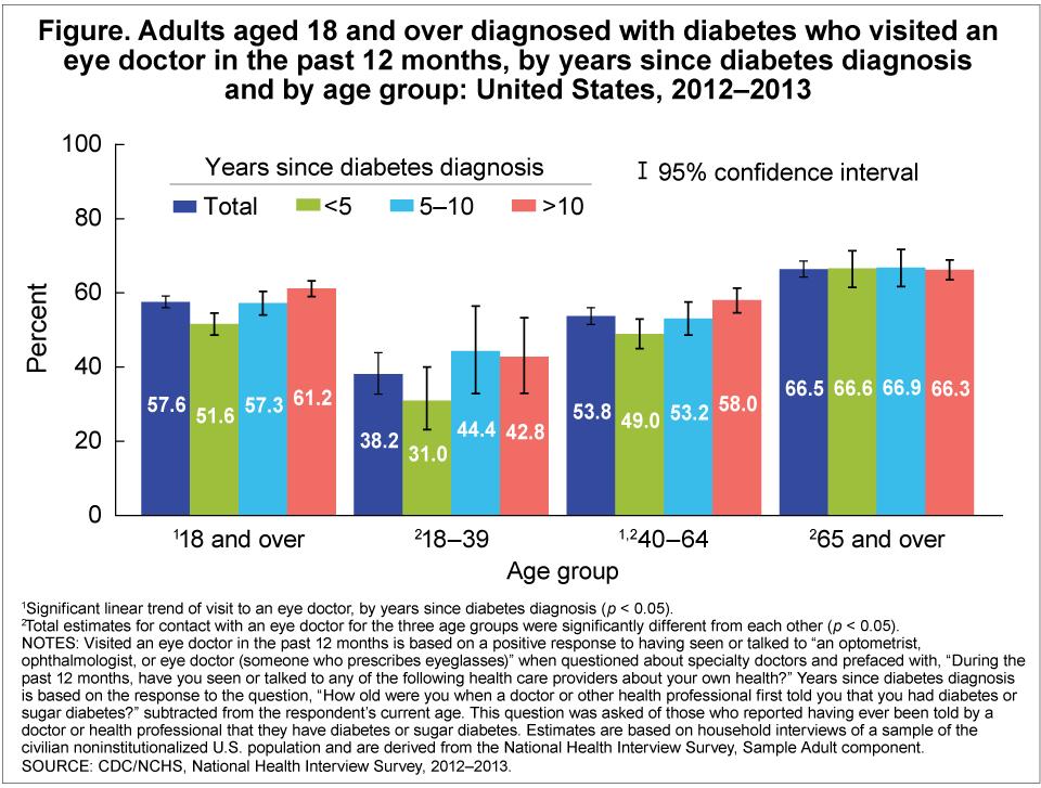 Diabetes im Alter: Umdenken erforderlich