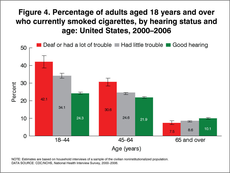 - E Health Among Loss 2000-2006 Disparities Products Stats With Hearing Adults
