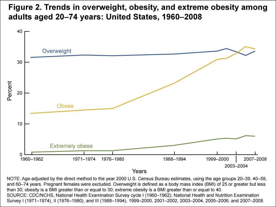 An Epidemic of Obesity: US Obesity Trends The