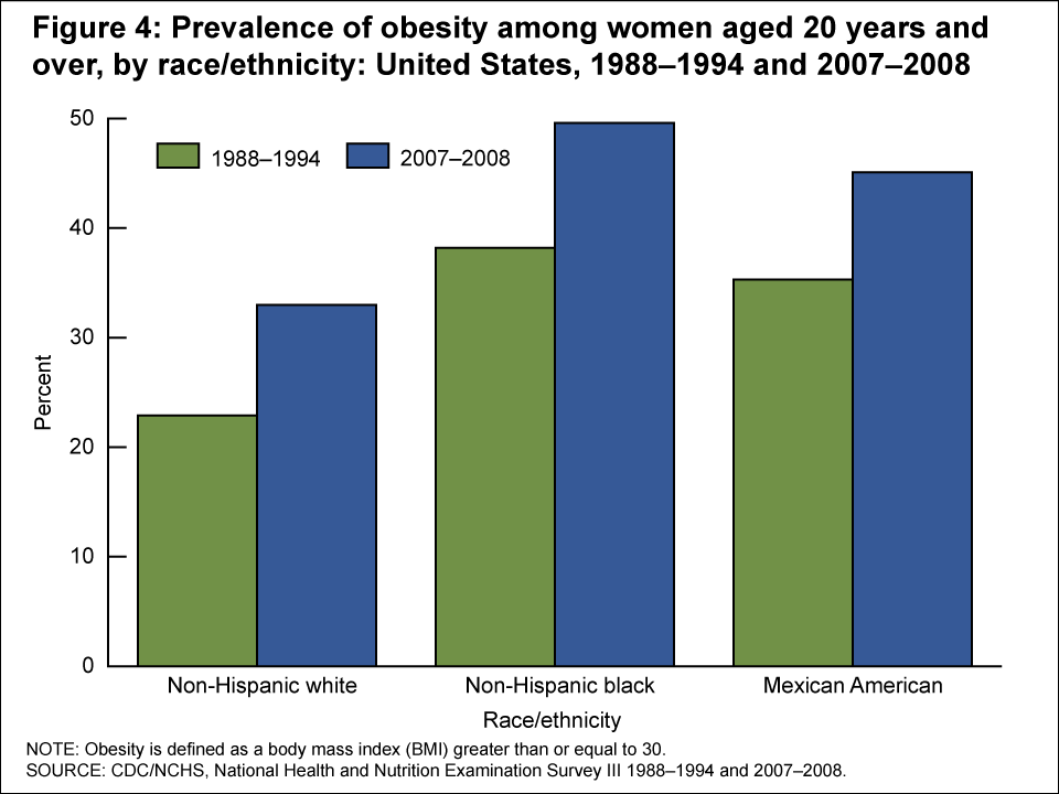 the obesity level of the people of america in recent years New data published in the journal of the american medical association obesity rates in us steady over past 10 years claim the steady levels of obesity show that government is trying to impose regulations to cure an illusionary disease.