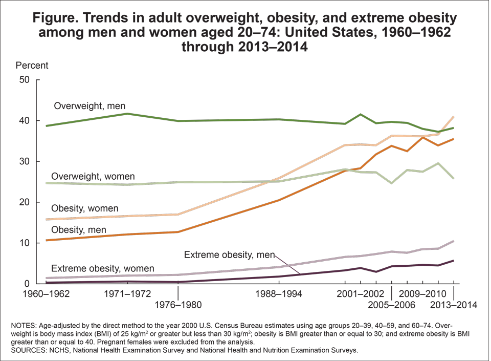 Lifestyle Management of Adult Obesity