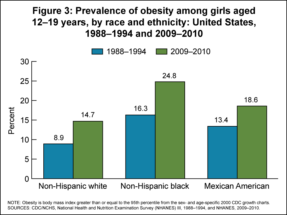 Figure 3 Prevalence Of Obesity Among S Aged 12 19 Years By Race And Ethnicity United States 1988 1994 2009 2010