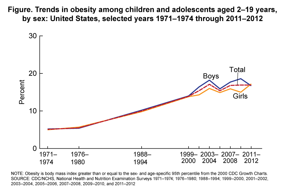 Products Health E Stats Overweight Prevalence Among Children And