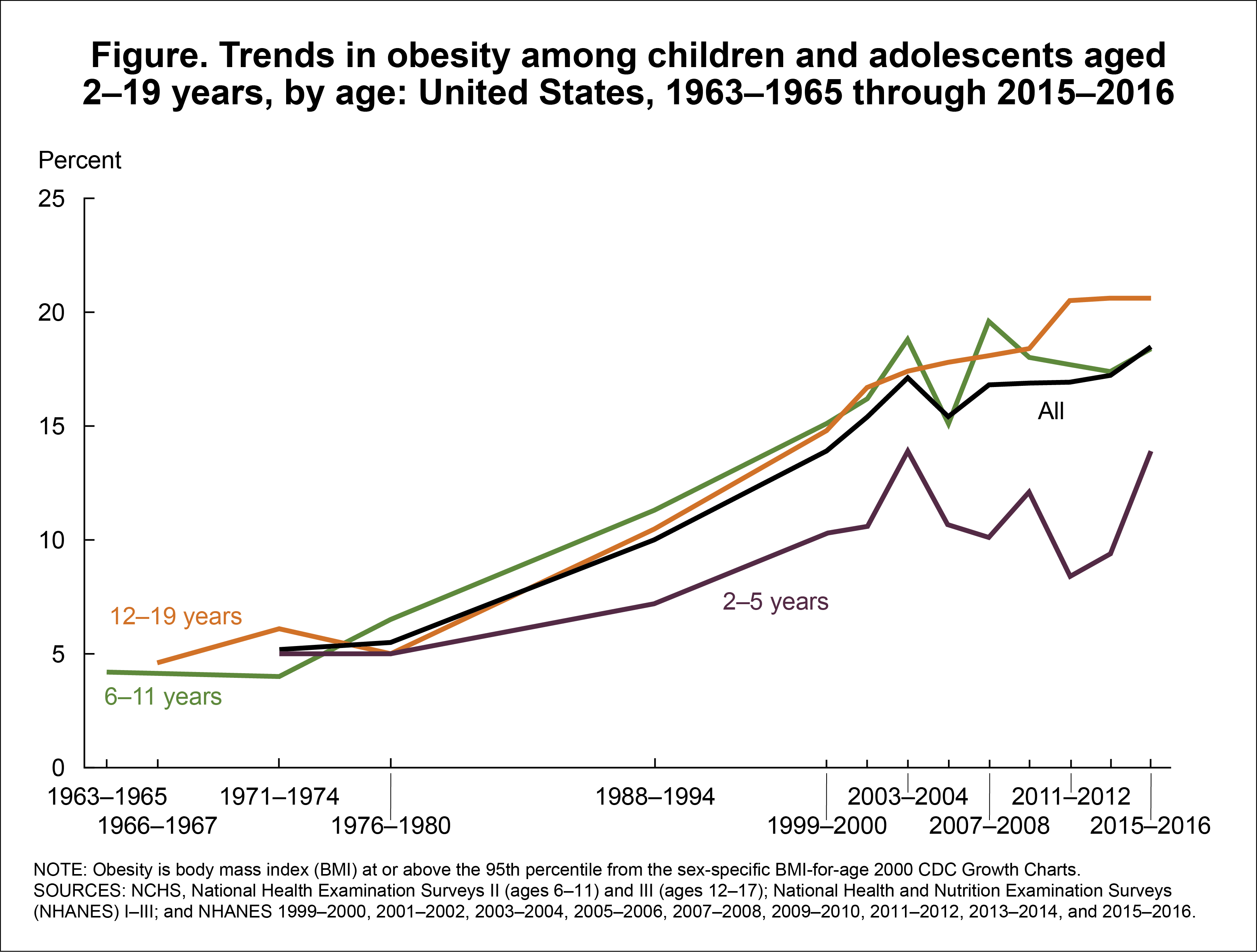 Products Health E Stats Prevalence Of Overweight And Obesity Among Children And Adolescents Aged 2 19 Years United States 1963 1965 Through 2013 2014