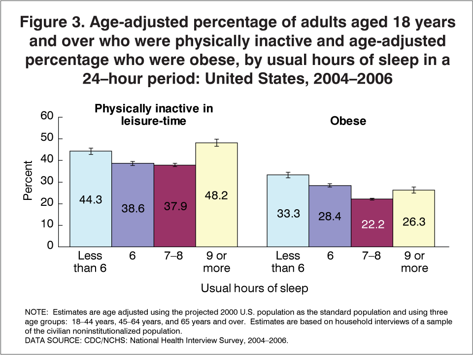 what is the relationship between age and rem sleep