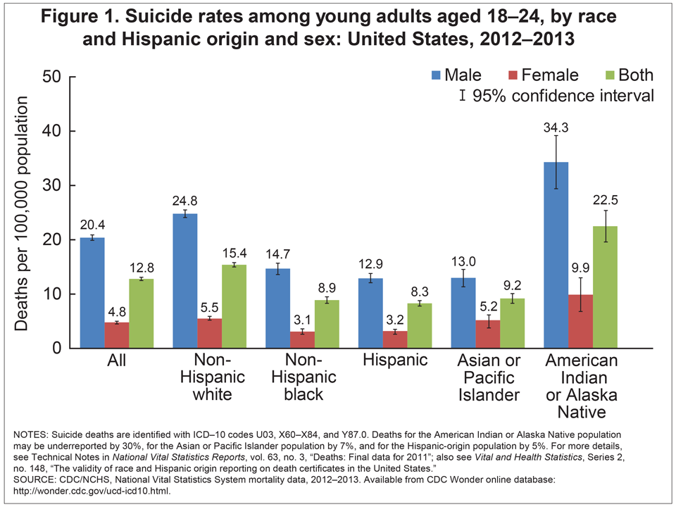 suicides a major problem among indian The rate of suicide is highest in middle age — white men in particular   separately from the primary racial or ethnic groups of white, black, american  indian or.