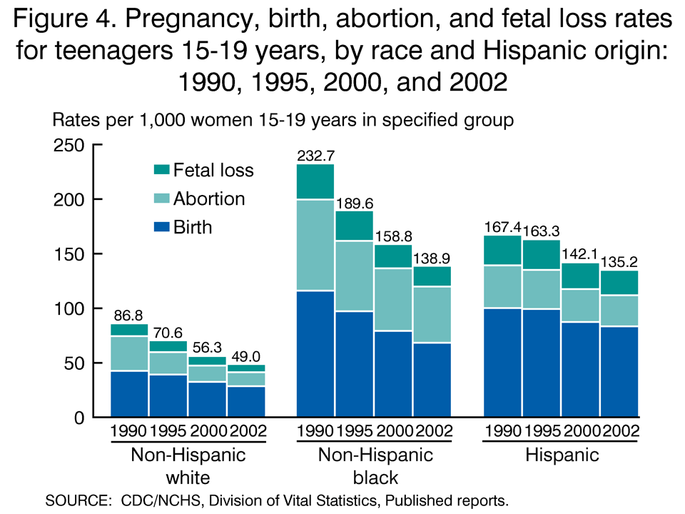 Figure 4. Pregnancy, birth, abortion, and fetal loss rates for
