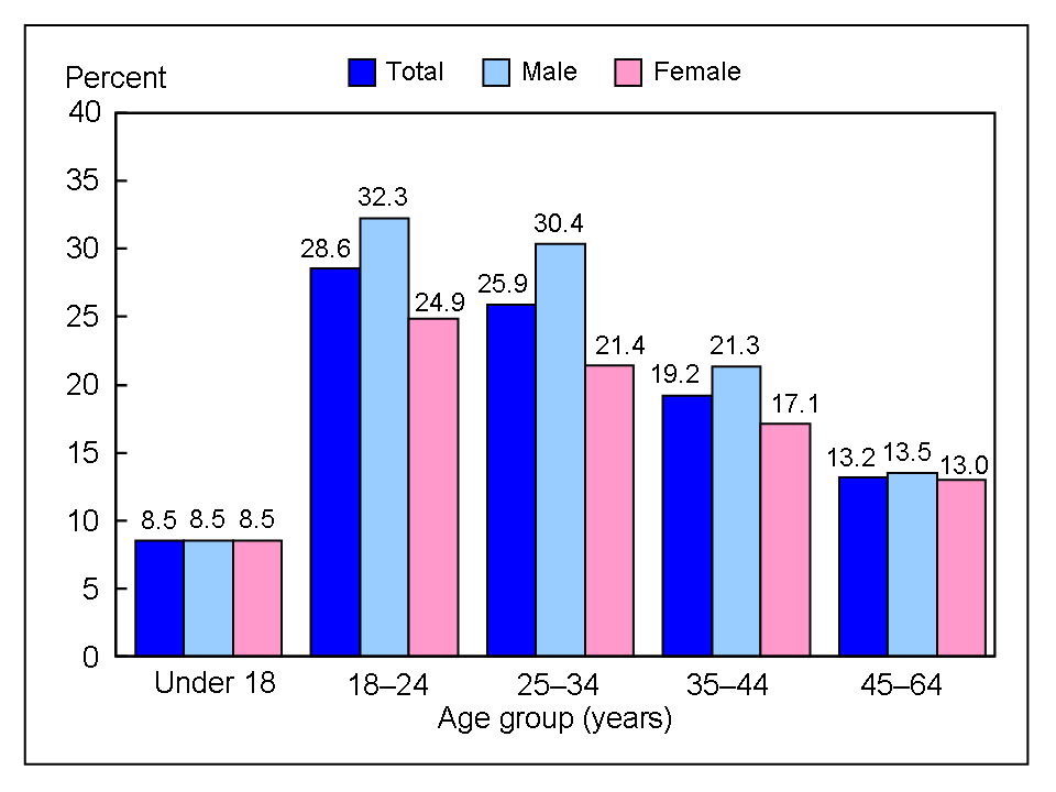 age stratification
