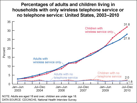 Figure is a line graph showing the percentages of adults and children, by household telephone status, from January 2003 through June 2010. The percentages with only wireless service have grown steadily, whereas the percentages with no telephone service have remained relatively constant.