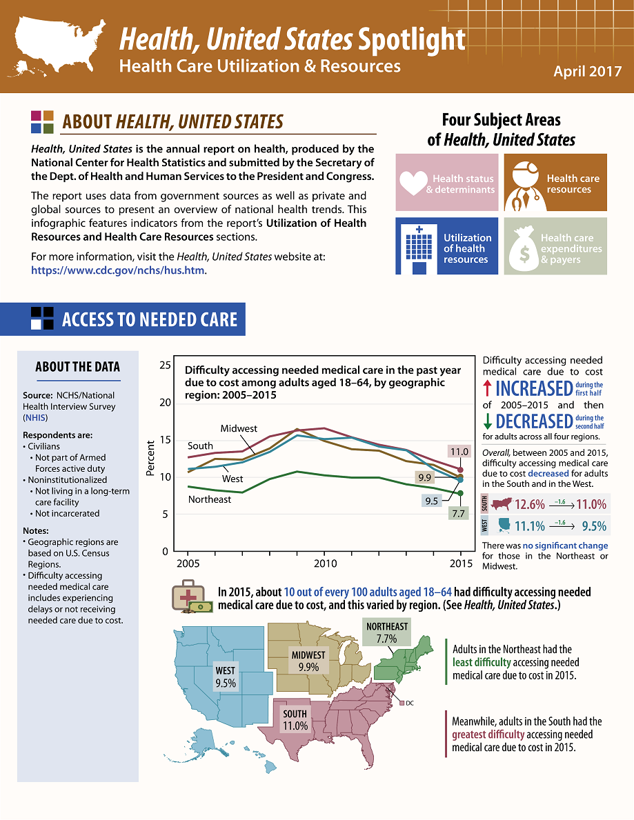 united states health care In 2010 the united kingdom, another country with a right to health care, managed to provide health care to all citizens while spending just 415% of what the united states did per capita [ 48 ] a right to health care could save lives.